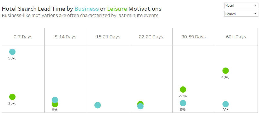Hotel Search Lead Time by Business or Leisure Motivations