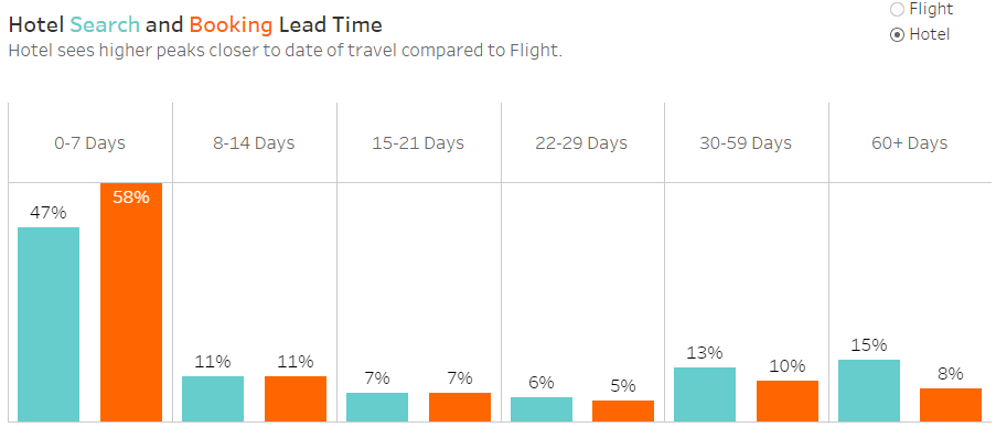 Hotel Search and Booking lead time