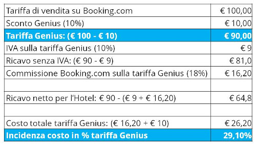 incidenza-costo-programma-genius-booking-com_1