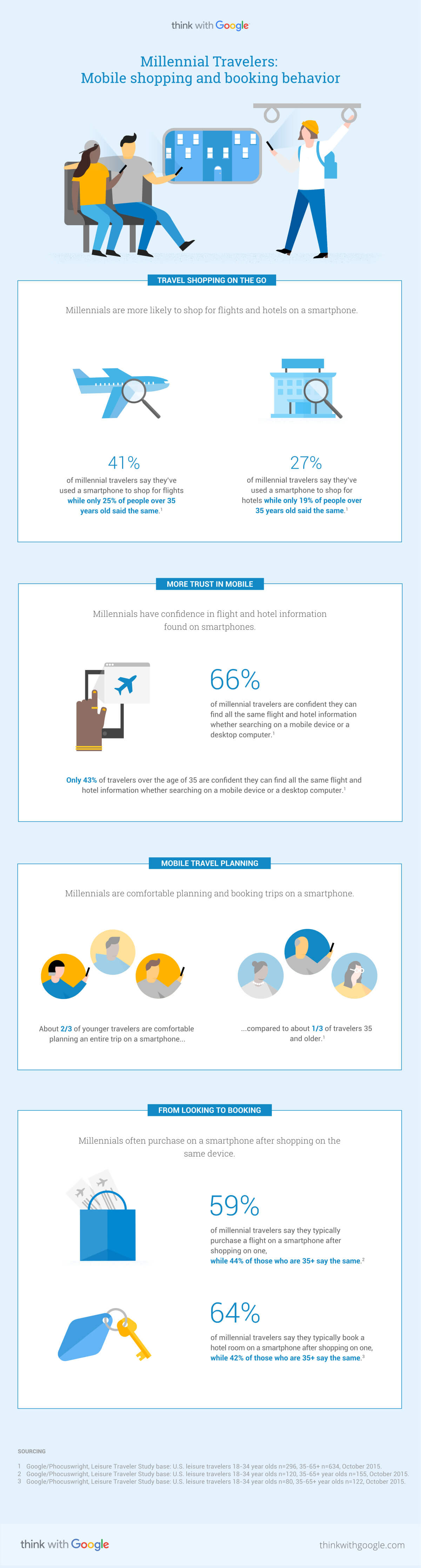 millennial-travelers-mobile-shopping-booking-behavior